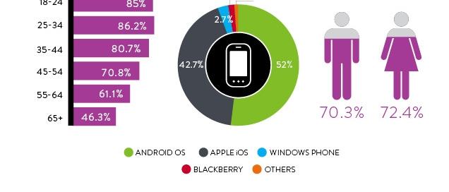 Smartphone wirepost Chart 1
